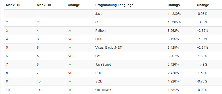 The most used programming languages in 2019