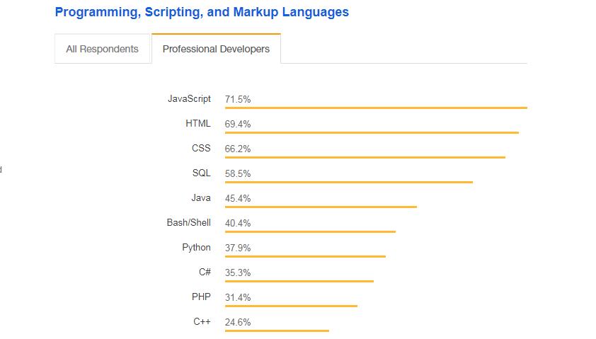 popular technologies for developers