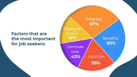 most important factors job seekers