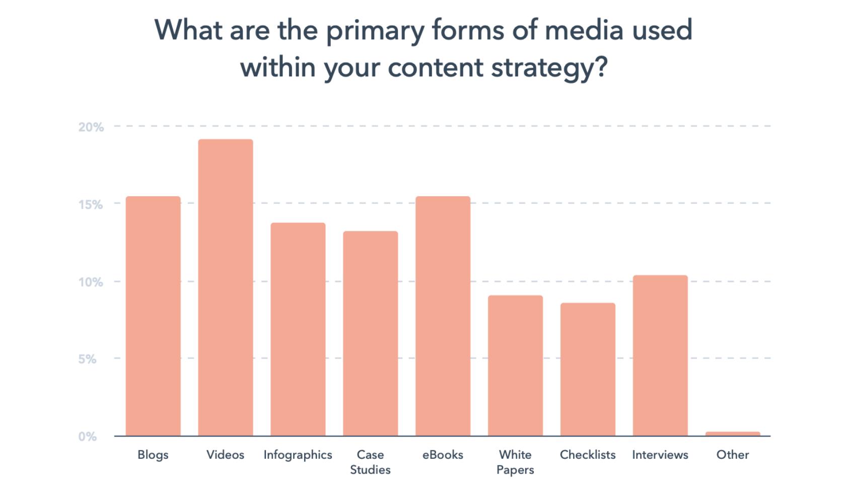 content marketing job description