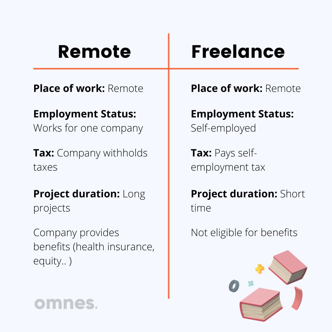 freelance vs remote