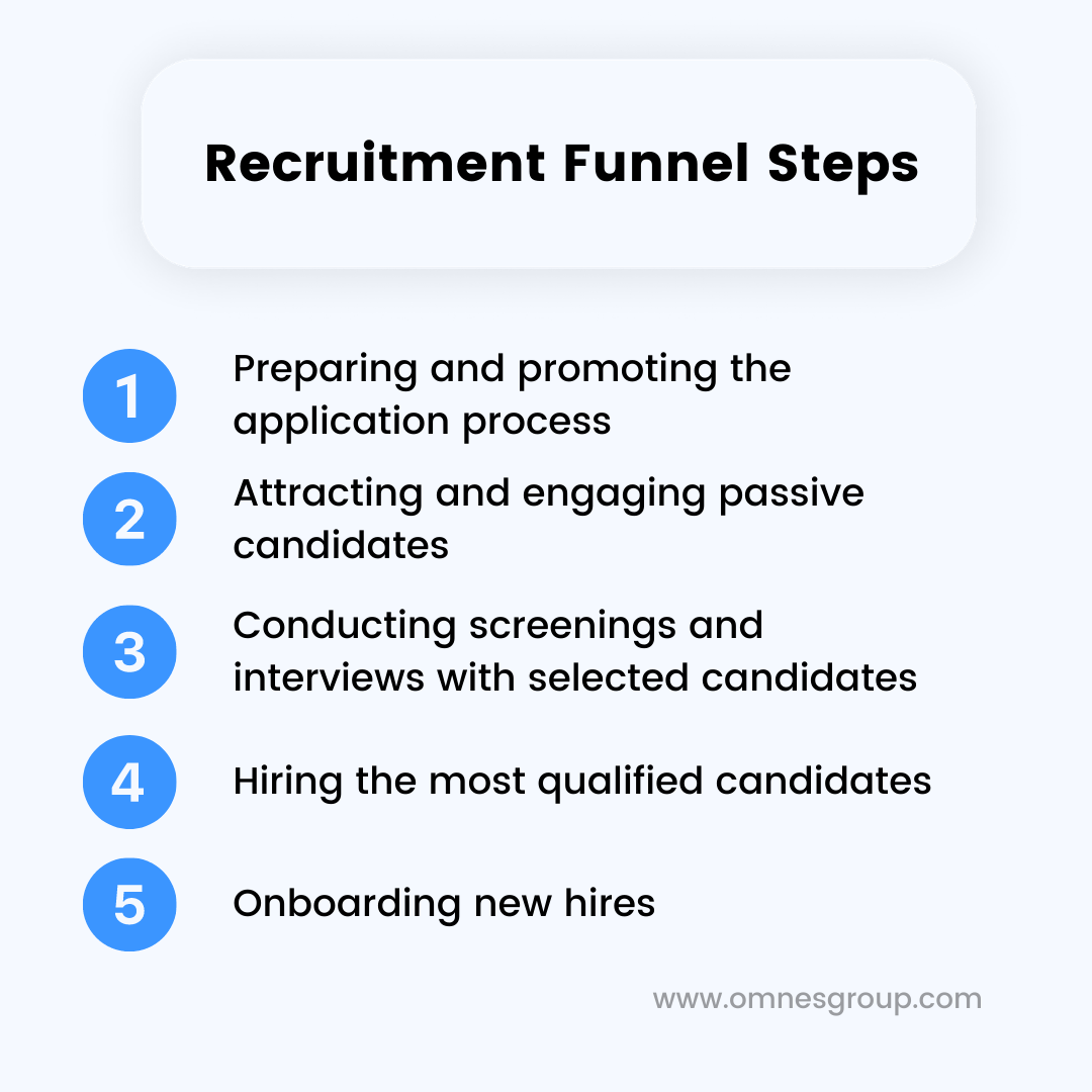 recruitment funnel steps