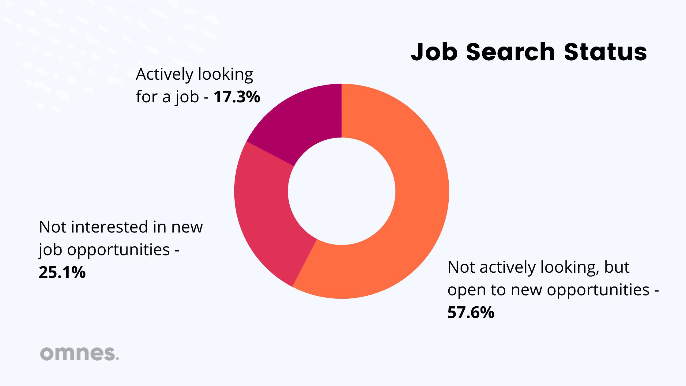 tech jobs search status