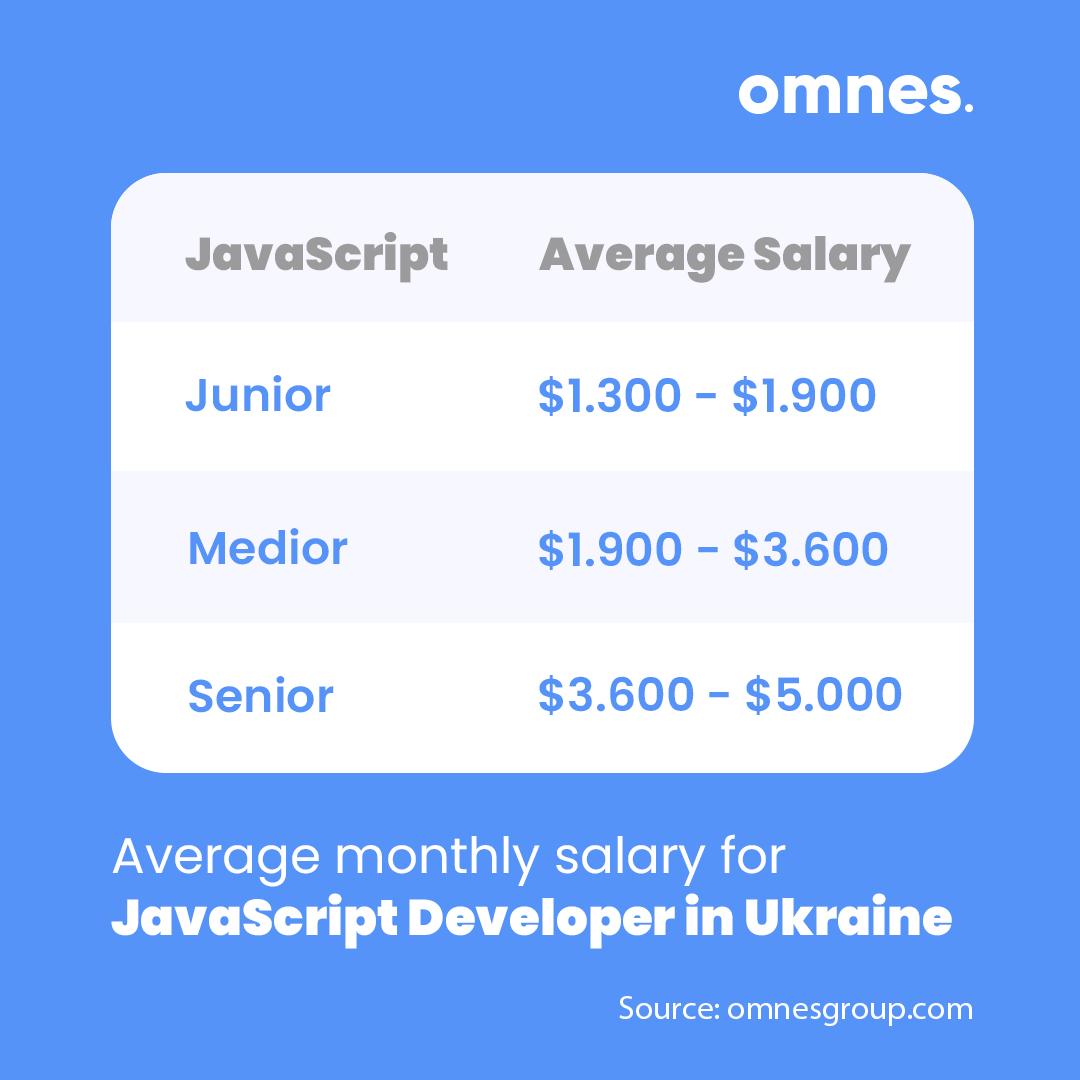 javascript developer salary ukraine