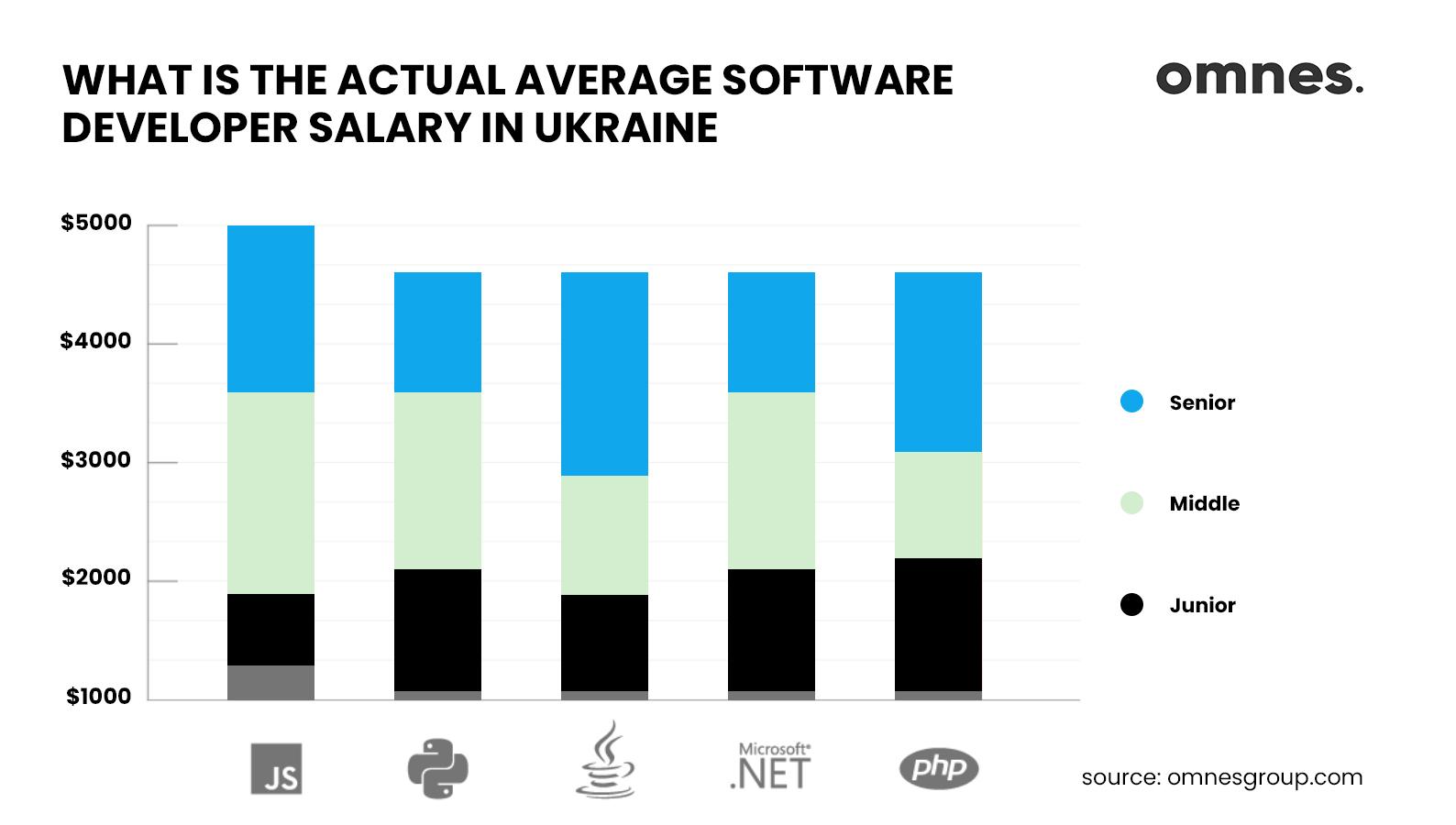 software developer Ukraine salary